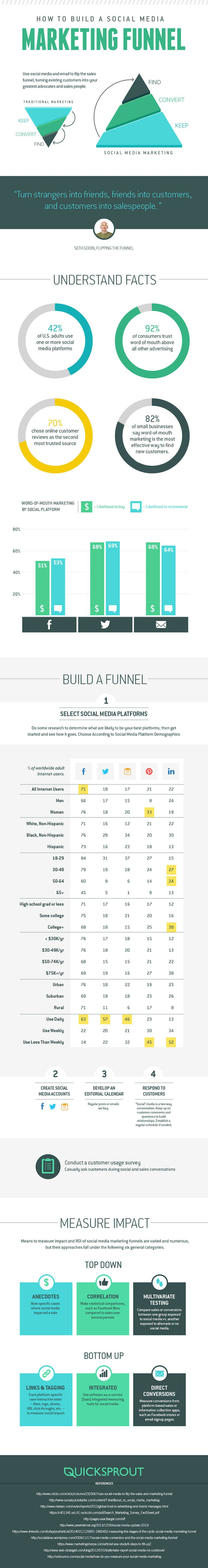 How to build a social media marketing funnel infographic for Marketing to builders