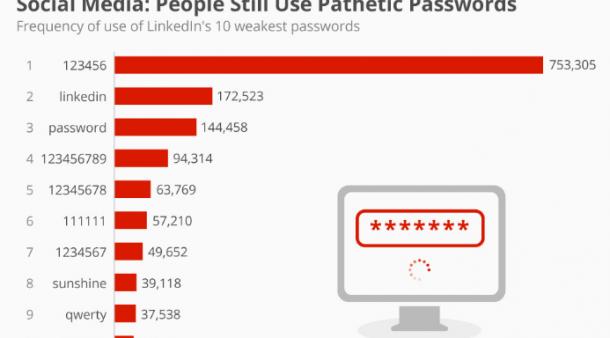 Password Security – Is your password pathetic?